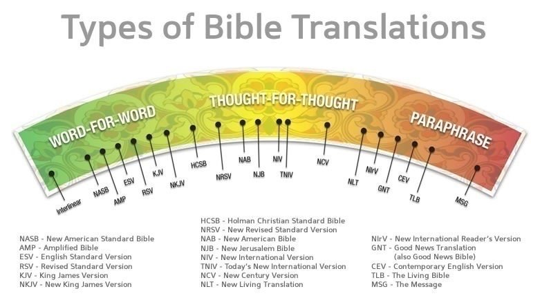 types-of-bible-translations
