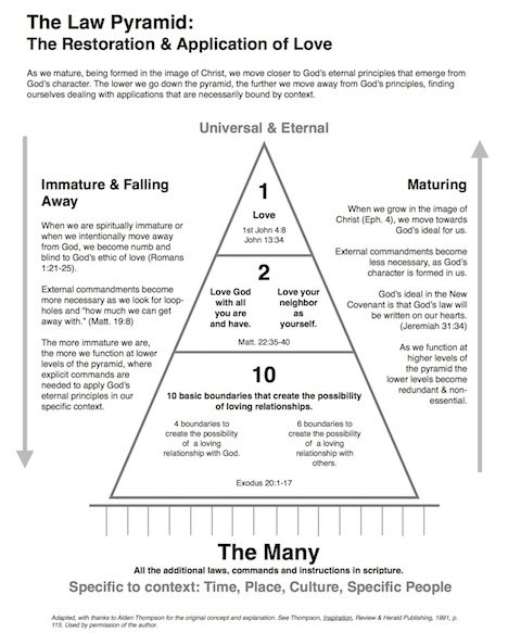 The Law Pyramid